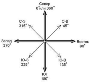 Север-Юг-Запад-Восток. Расположение на карте, как определить направления с компасом и без