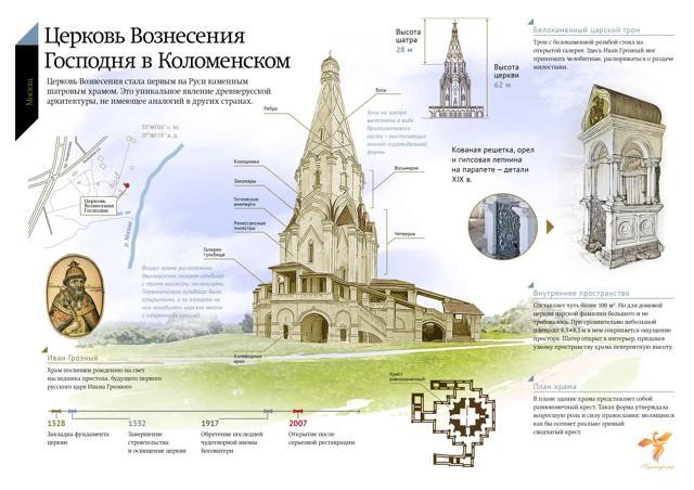 Храм Вознесения в Коломенском. Фото, год постройки, архитектор, история, расписание богослужений, адрес, как добраться